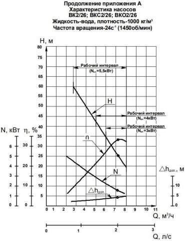 Напорная характеристика насоса ВК 2/26К (5,5 кВт)