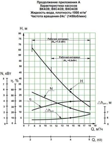 Напорная характеристика насоса ВКС 4/28А-2Г (7,5 кВт)