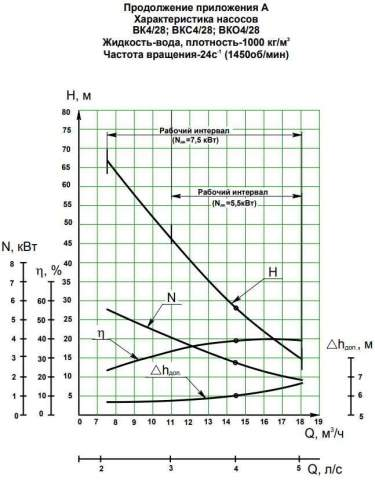 Напорная характеристика насоса ВКС 4/28К-2Г (5,5 кВт)