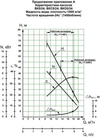 Напорная характеристика насоса ВК 5/24А-2Г (7,5 кВт)