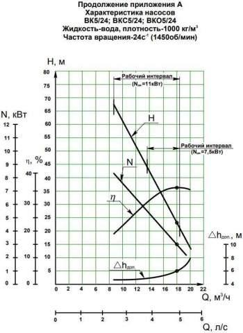 Напорная характеристика насоса ВК 5/24Б (5,5 кВт)
