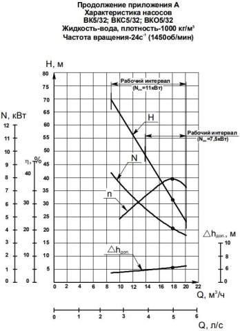 Напорная характеристика насоса ВК 5/32А (11 кВт)