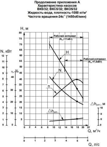 Напорная характеристика насоса ВК 5/32К-2Г (7,5 кВт)
