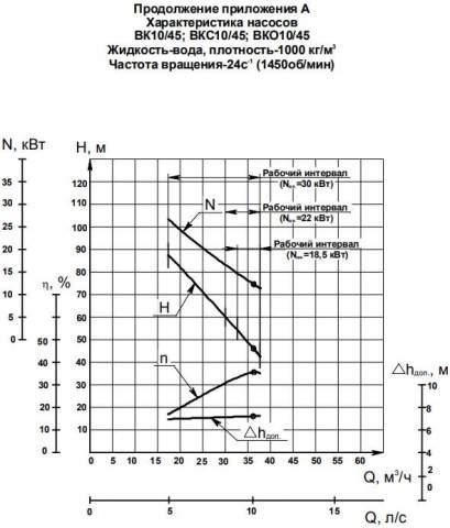 Напорная характеристика насоса ВКО 10/45А (18,5 кВт)