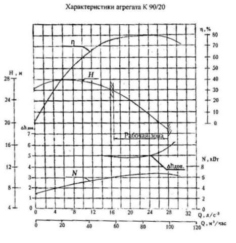Напорная характеристика насоса К 90/20а
