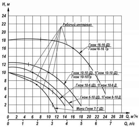 Напорная характеристика насоса ГНОМ 6-10 220V