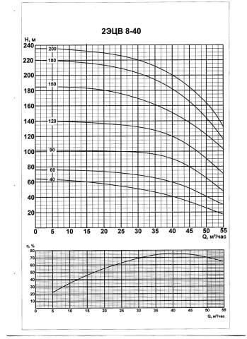 Напорная характеристика насоса 2ЭЦВ 8-40-120нрк