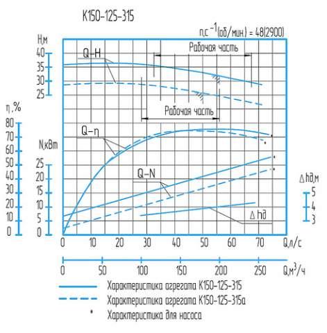 Напорная характеристика насоса К 150-125-315а