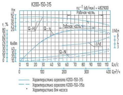 Напорная характеристика насоса К 200-150-315 (37 кВт)