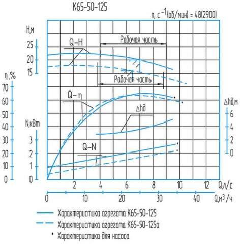 Напорная характеристика насоса К 65-50-125а