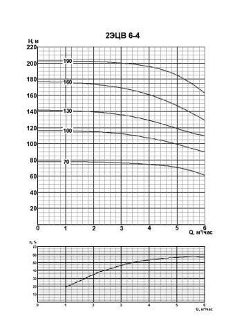 Напорная характеристика насоса 2ЭЦВ 6-4-190