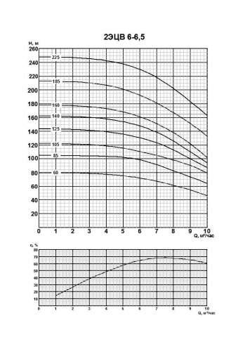 Напорная характеристика насоса 2ЭЦВ 6-6,5-140