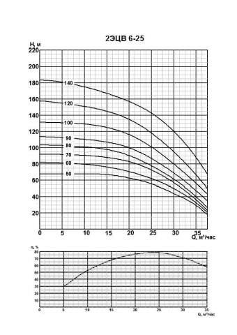 Напорная характеристика насоса 2ЭЦВ 6-25-120