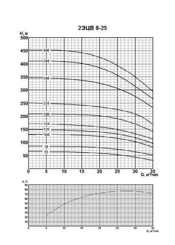 Напорная характеристика насоса 2ЭЦВ 8-25-70нрк