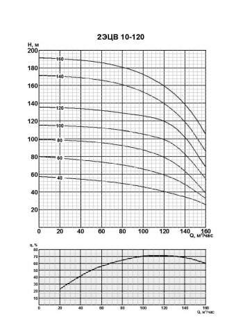 Напорная характеристика насоса 2ЭЦВ 10-120-80нро