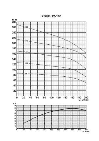 Напорная характеристика насоса 2ЭЦВ 12-160-200нро