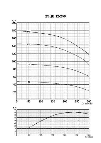 Напорная характеристика насоса 2ЭЦВ 12-250-140нро