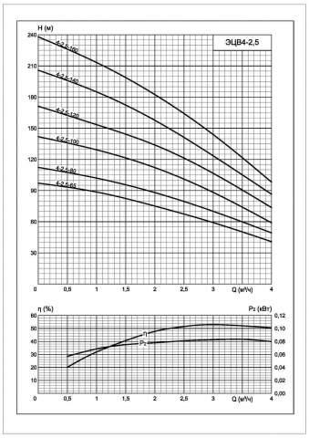 Напорная характеристика насоса ЭЦВ 4-2,5-65