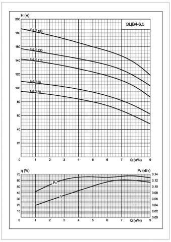 Напорная характеристика насоса ЭЦВ 4-6,5-70