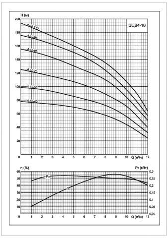 Напорная характеристика насоса ЭЦВ 4-10-85