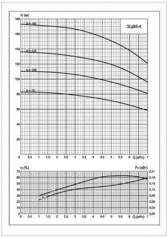 Напорная характеристика насоса ЭЦВ 5-4-160