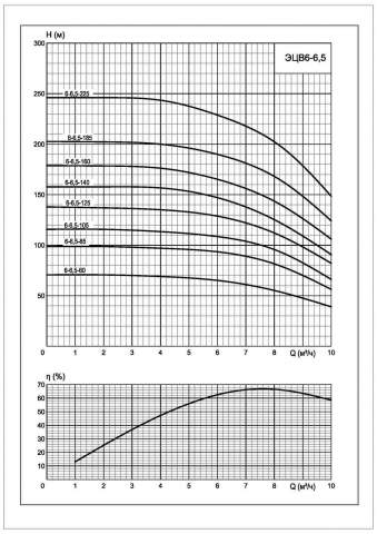 Напорная характеристика насоса ЭЦВ 6-6,5-225