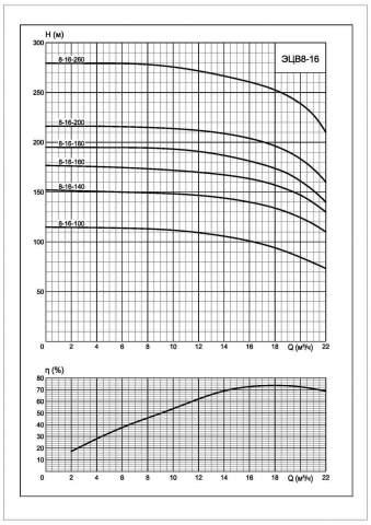 Напорная характеристика насоса ЭЦВ 8-16-100