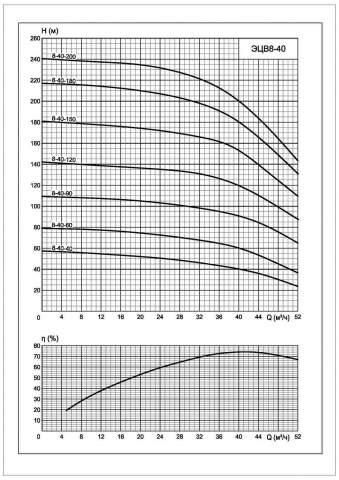 Напорная характеристика насоса ЭЦВ 8-40-40