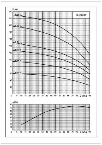 Напорная характеристика насоса ЭЦВ 8-65-40