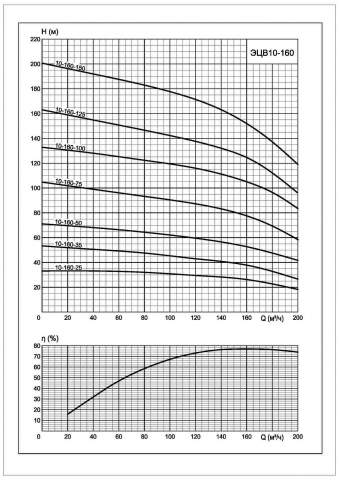 Напорная характеристика насоса ЭЦВ 10-160-75*нро