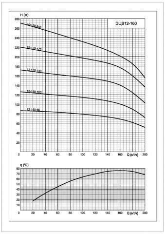 Напорная характеристика насоса ЭЦВ 12-160-65*нро