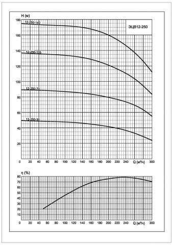 Напорная характеристика насоса ЭЦВ 12-250-35*нро