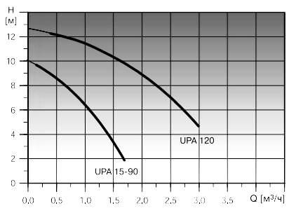 Напорная характеристика насоса UPA 15-90
