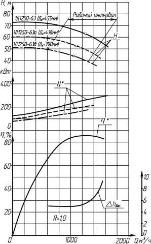 Напорная характеристика насоса 1Д 1250-63а 250 кВт (IP23)