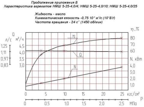 Напорная характеристика насоса НМШ 5-25-4,0/10Б