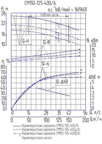 Напорная характеристика насоса СМ 150-125-400/6б