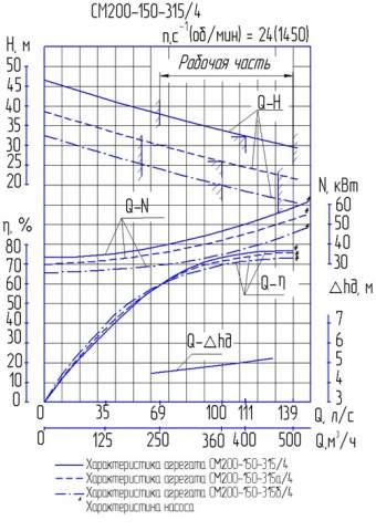 Напорная характеристика насоса СМ 200-150-315/4б