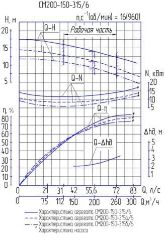 Напорная характеристика насоса СМ 200-150-315/6а