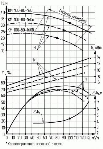 Напорная характеристика насоса КМ 100-80-160-с